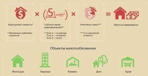 Как Рассчитывается Площадь Дачного Дома Для Налога