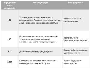 Льготы Инвалидам 3 Группы Ростовская Обл