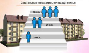 Социальная норма жилой площади на одного человека в москве