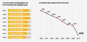 Семейная статистика в россии 2020 2020 год