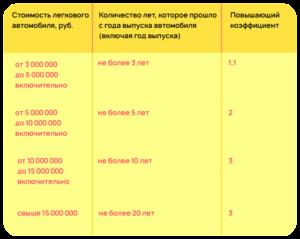 Ставка Налога В Нижегородской Области По Налогу На Имущество За 2020 Г.