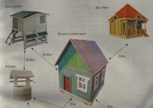 Что такое жилое строение на садовом участке