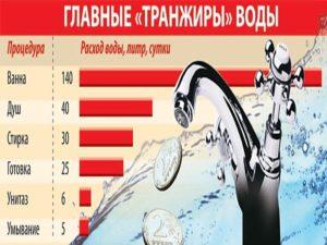Сколько в среднем расход воды горячей и холодной на человека в месяц