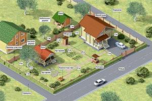 Что лучше аренда прилегающего участка земли или его покупка