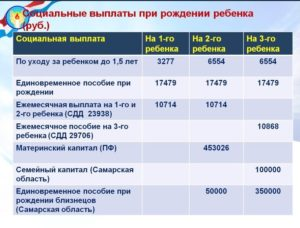 Пособия на детей в 2020 году таблица челябинская область