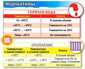 Какая температура горячей воды должна быть на подаче при закрытой системе