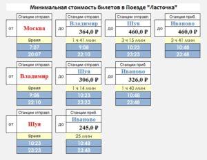 Сколько стоит из москвы детский билет на ласточку