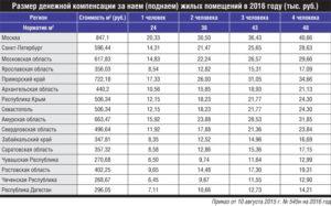 Компенсация За Аренду Жилья Сотруднику Полиции