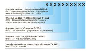 Шестой уровень классификации в тн вэд еаэс