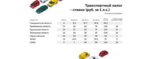 Транспортный Налог В Волгоградской Области В 2020 Году Ставки Таблица