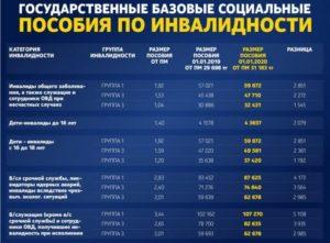 Что Положено Ребенку Инвалиду От Государства В 2020 Казахстан