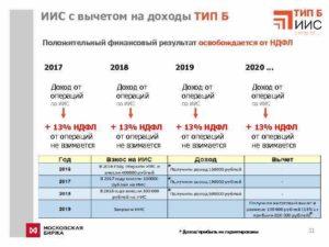 Совокупный доход для вычетов по ндфл 2020