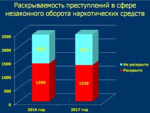 Статистика Незаконного Оборота Наркотиков 2020
