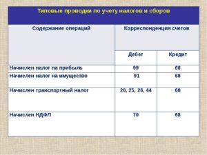Транспортный налог в бюджетном учреждении проводки