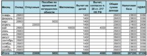 От 18 000 Руб До 25000 До Вычета Ндфл