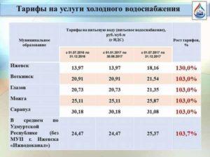 Самара цены на горячую и холодную воду с июля 2020