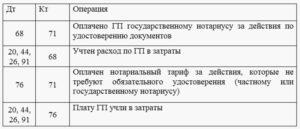Госпошлина за регистрацию автомобиля 2020 бухгалтерские проводки