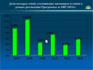 Улучшение Жилищных Условий В Санкт Петербурге 2020 Условия