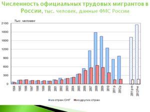 Сколько имигрантов в москве