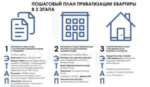 Сколько стоит оформить документы на квартиру
