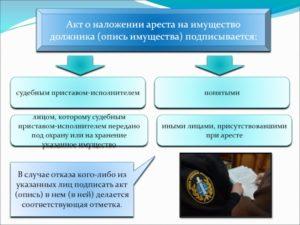 Акт описи и ареста имущества должника