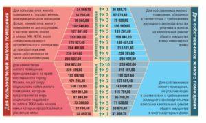 Какая Сумма Должна Быть Для Получения Субсидии В Москве