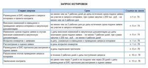 44 фз допсоглашение по котировке размещение в еис