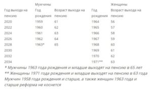 Как считается пенсия год рождения 1959 мужчина
