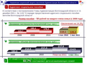 Соцзащита волгоград финансирование 2020