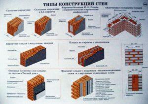 Максимальная Высота Кирпичных Домов