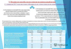 Оплата Капитального Ремонта Собственниками Жилья С 2020 Года В Москве