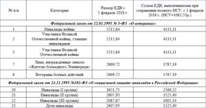 Льготы инвалидам чернобыльцам 2 группы