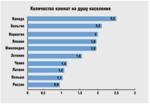 Сколько квадратных метров в россии на одного человека