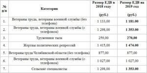 Льготы Ветеранам Труда В 2020 Году В Ростовской Области