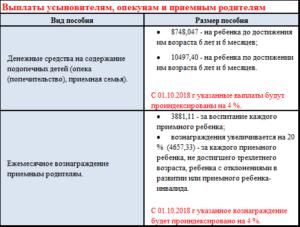 Выплаты опекунам в москве 2020