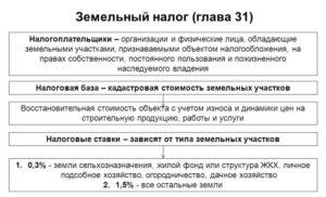 Закон Нижегородской Области О Земельном Налоге
