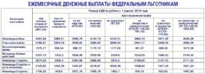 Ежемесячные денежные выплаты вдове инвалида боевых действий