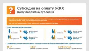 Субсидия На Оплату Жкх Ярославль 2020 Документы