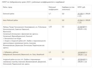 Районный коэффициент в тюмени в 2020 году