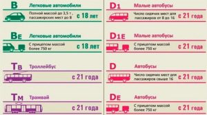 Сколько разрешено пассажирских мест если уменя категория б
