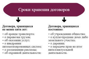 Договора аренды срок хранения