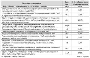 Таблица Суммы Выплаты Страховых Случаев Сотрудникам Фсин