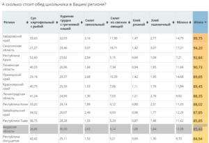 Сколько стоит обед в школе в москве