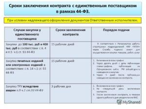 Заключение контракта по 8 п. Ст. 93 срок после размещения извещения 2020 год