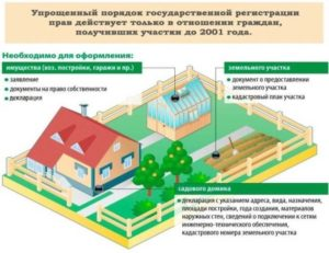 Оформить гараж по дачной амнистии земля в собственности 2020