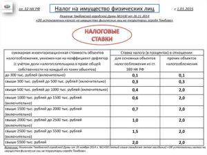 Налог На Имущество В Чернобыльской Зоне