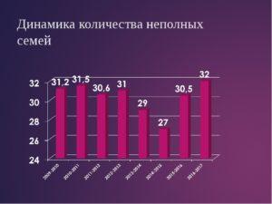 Семейная статистика в россии 2020
