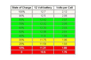 Сколько вольт надо для зарядки аккумулятора 37 вольта