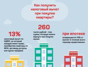 Как долго ждать налоговый вычет на квартиру
