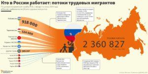 Сколько мигрантов в москве 2020 статистика